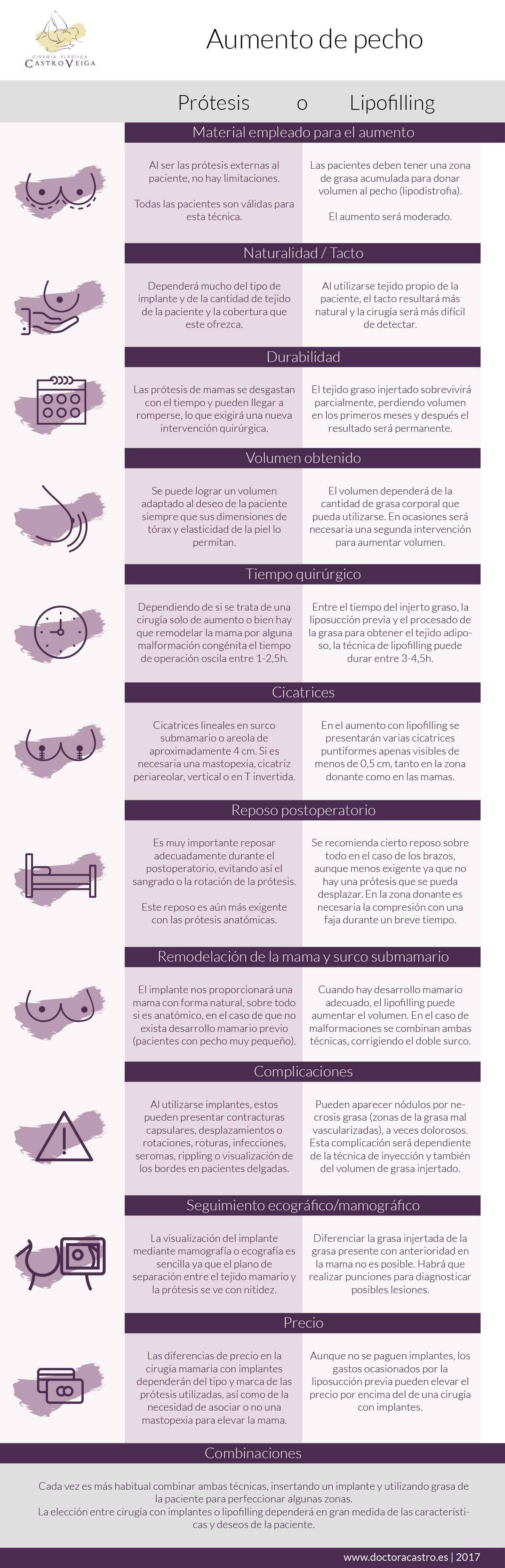 infografía prótesis vs lipofilling